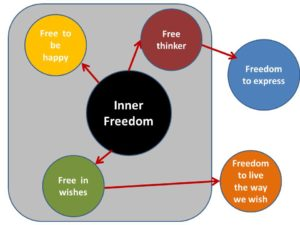 Freedom - What it takes to be a freethinker and free in every way